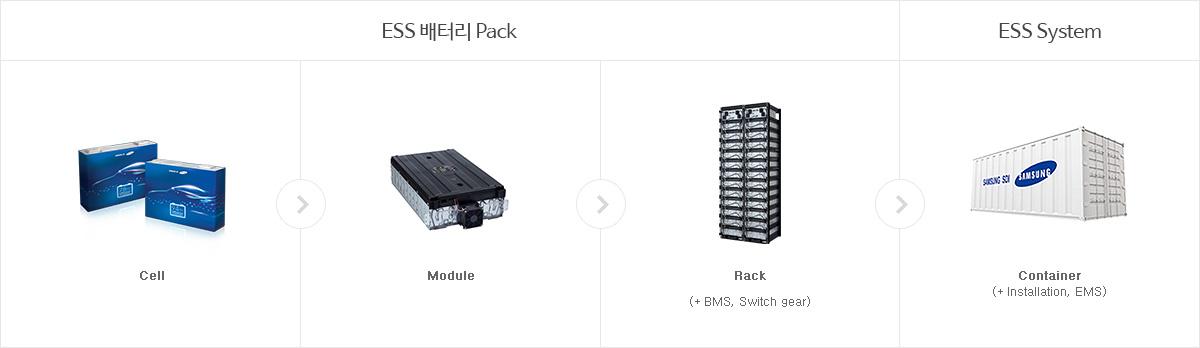 삼성SDI 에너지저장장치는 ESS 배터리 Pack(Cell, Module, Rack(+ BMS, Switch gear)), ESS System(Container(+ Installation, EMS)) 순서로 구성되며, 각 단위별로 고객에게 최적화 제품 공급이 가능합니다. 또한, PCS와 Battery 일체형 타입인 가정용 All - in - one 제품이 있습니다.